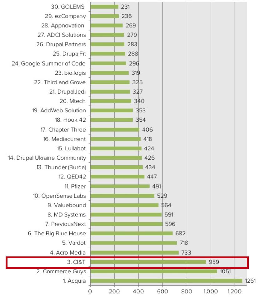 CI&T Top Drupal Contributor
