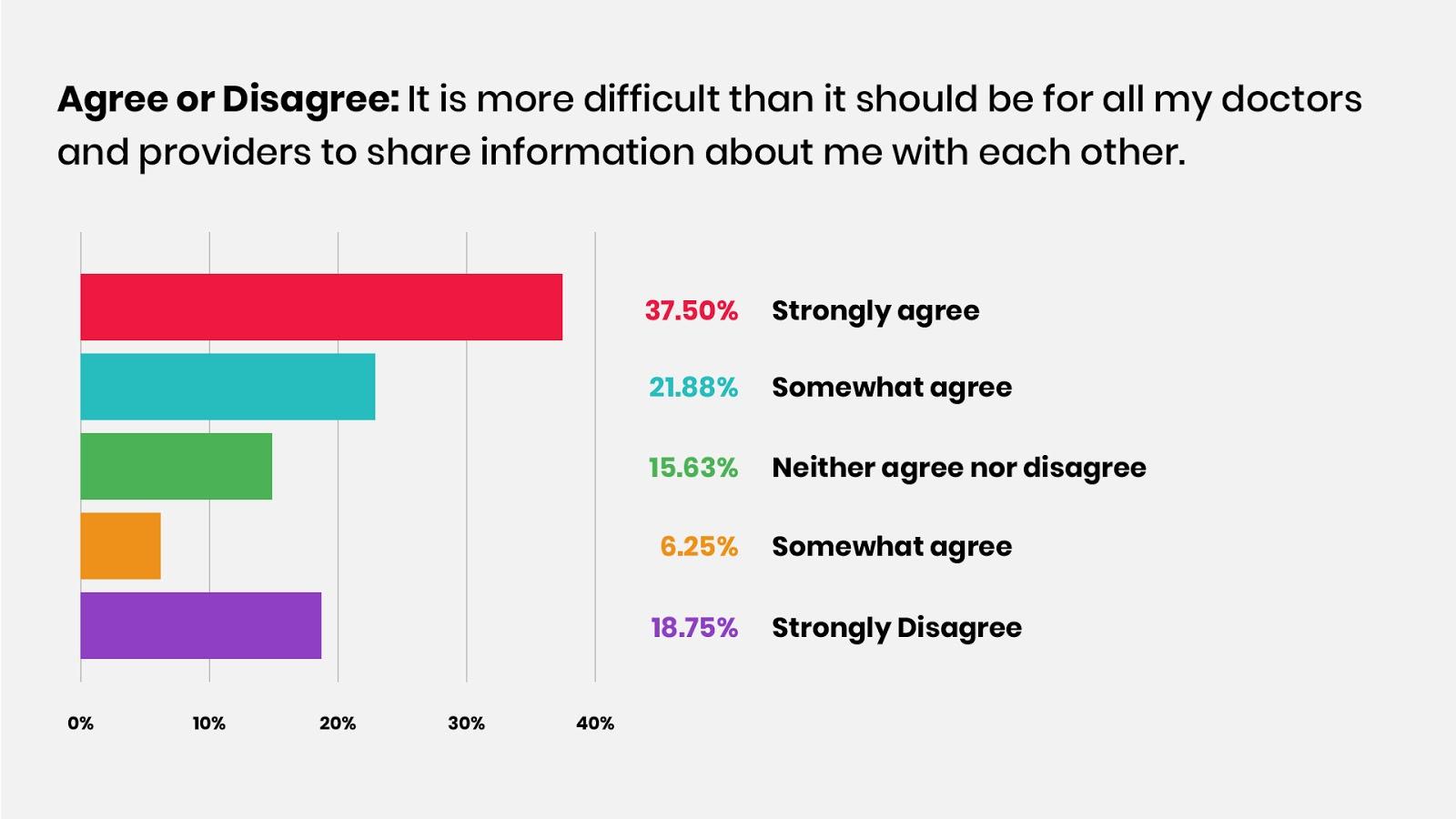 Shared info between doctors graph