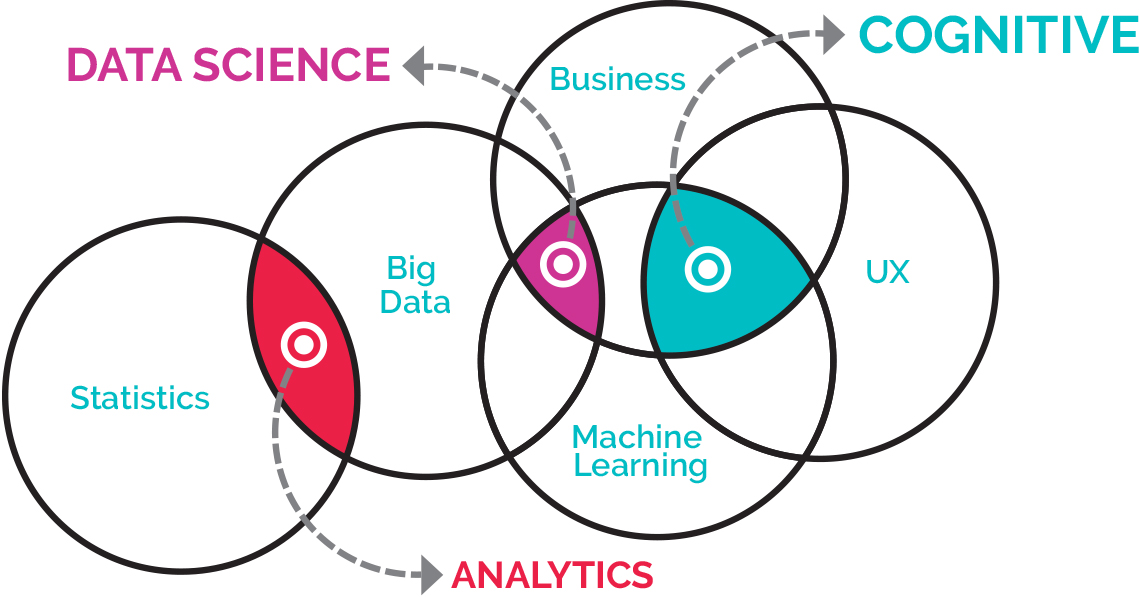 Cognitive, data science and analytics venn diagram