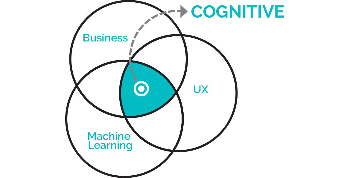 Cognitive venn diagram