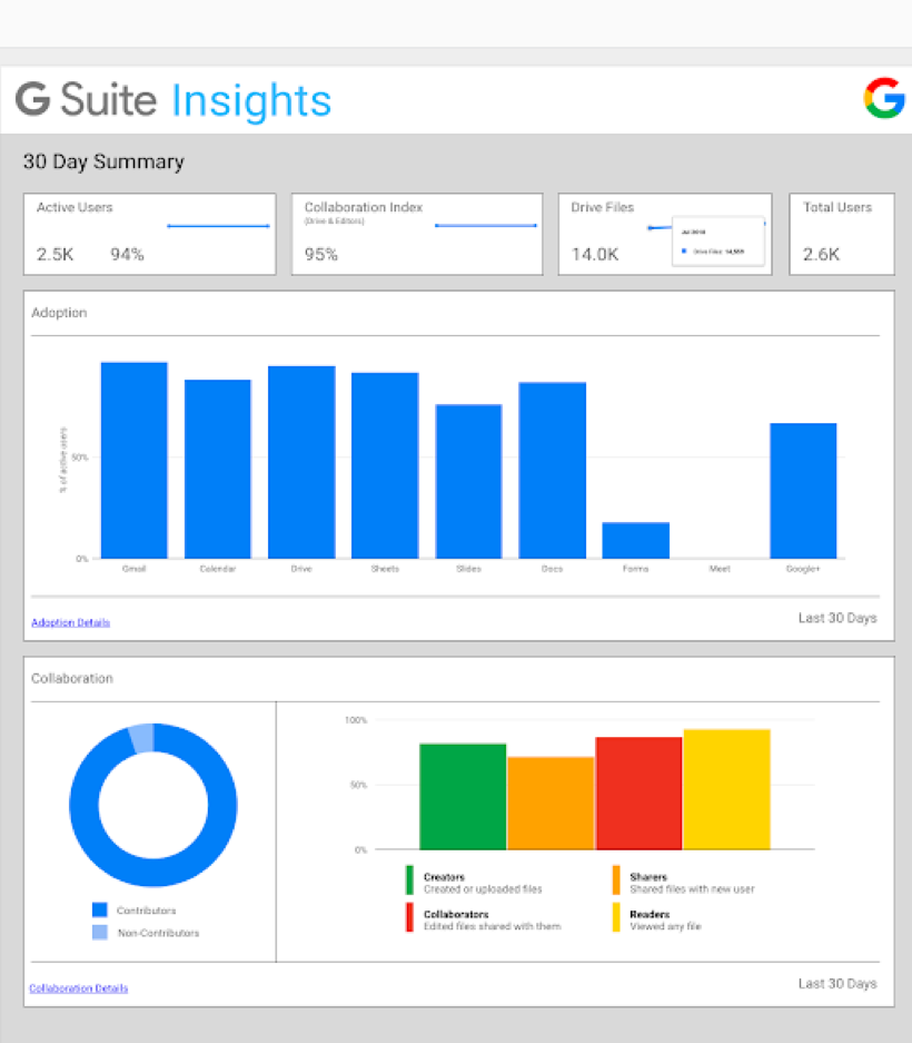 Redesigned Google Business Value Insights Dashboard