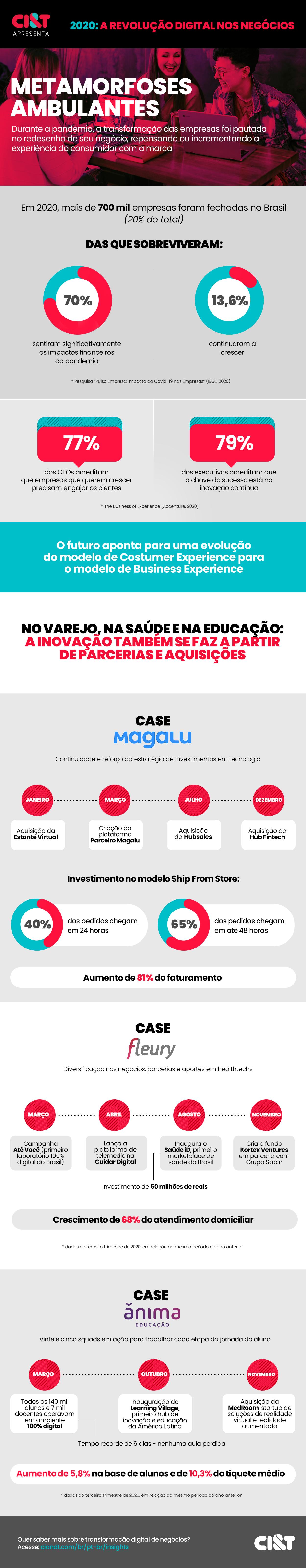 Infográfico A Revolução Digital nos Negócios