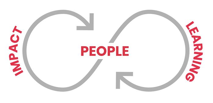 An infinite cycle with the words Impact and Learning at the edges and the word People at the center