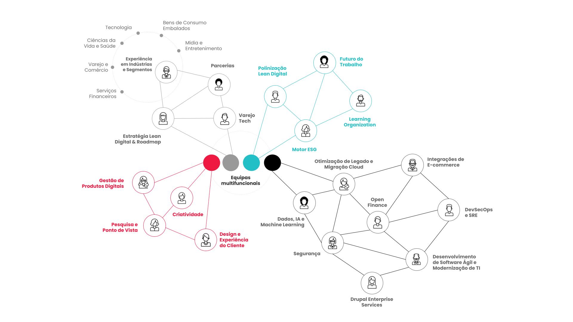 Esquema de interação entre as CI&T Powerhouses