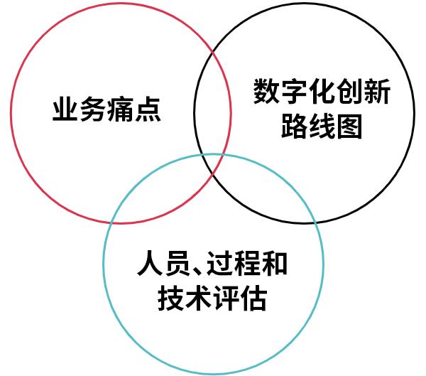 CI&T co-design strategy scheme